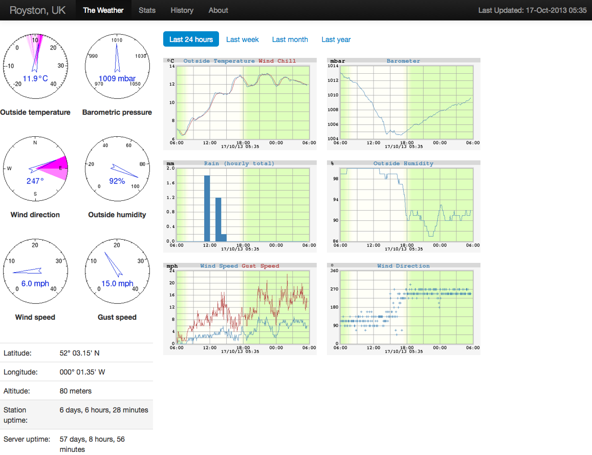 WeeWX: open source weather software